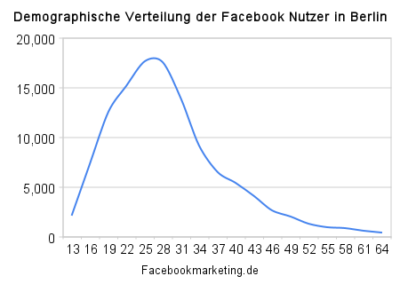 Facebook Nutzerzahlen in Berlin (August 2009)