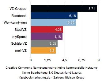 Facebook jetzt größtes Social Network in Deutschland