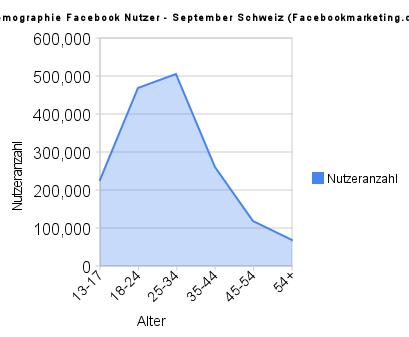 Facebook Nutzerzahlen in der Schweiz (September 2009)