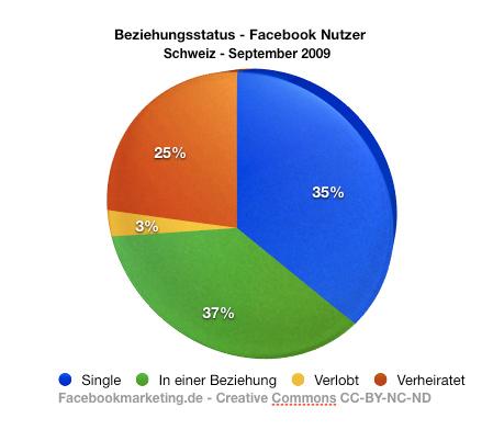 fb_schweiz_beziehungsstatus