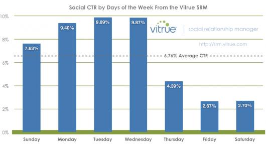 Facebook Klickraten Wochenverteilung (c) by Vitrue