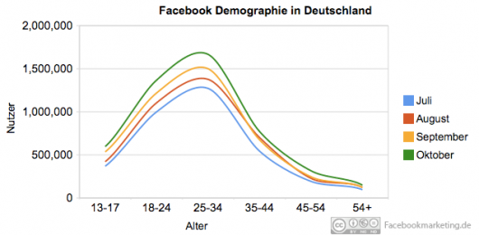 facebook_demographie