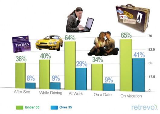 """""""Do you tweet/text/check-facebook often?"""" (Quelle retrevo.com)"""