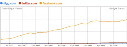 Google Trends: Facebook, Digg & Twitter (Quelle: TechCrunch)