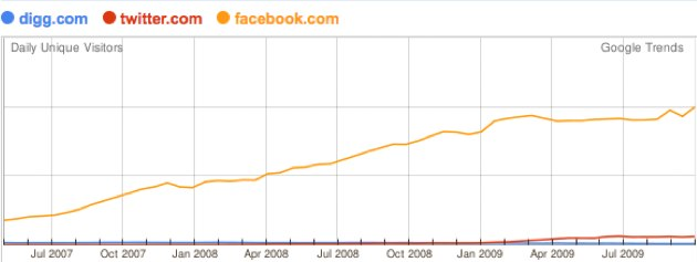 Facebook, Twitter und Digg Traffic im Vergleich – Virtuelle Nähe und die Bedeutung von Beziehungen – Facebook Mobiel App Statistik (Kurzmitteilungen 15)