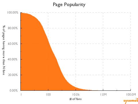 Farmville größer als Twitter, 77% der Facebook Fan Pages haben unter 1000 Fans – OpenID durch Facebook Connect am Ende – Einnerungskultur 2.0 – Orang-Utan auf Facebook (Kurzmitteilungen 18)