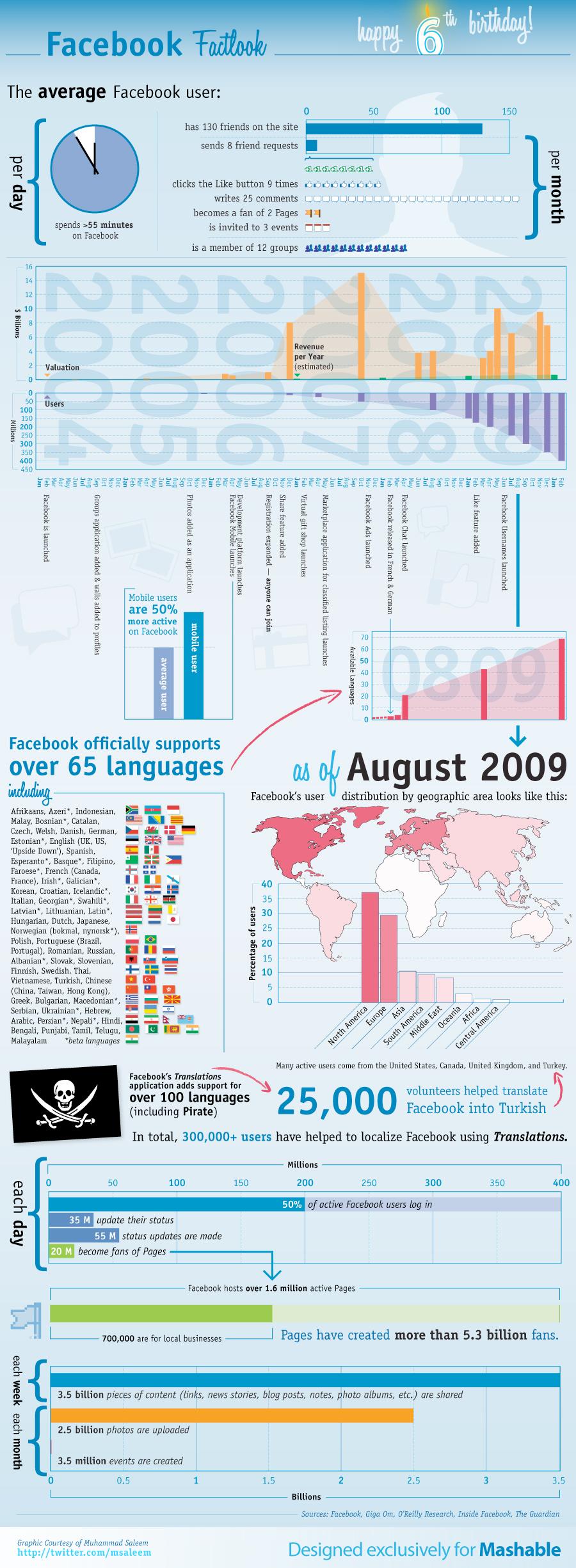 Facebook Infografik und Statistiken