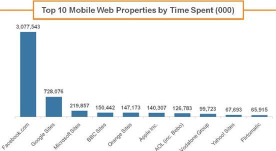13% mehr Suchvolumen, Facebook dominiert Mobile Nutzung, neuer Dienst Facebook Zero veröffentlicht, uvm. (Kurzmitteilungen 27)