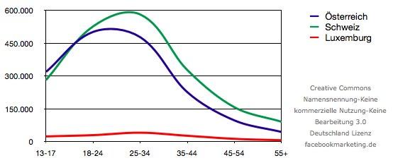 Nutzerzahlen Österreich, Schweiz und Luxemburg (Februar 2010)
