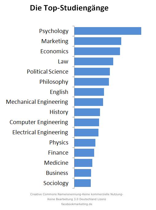 Die größten deutschen Universitäten auf Facebook (nach der Nutzeranzahl)