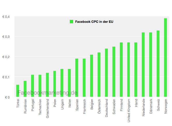 Facebook Werbepreise und Nutzerzahlen in Europa (Whitepaper)