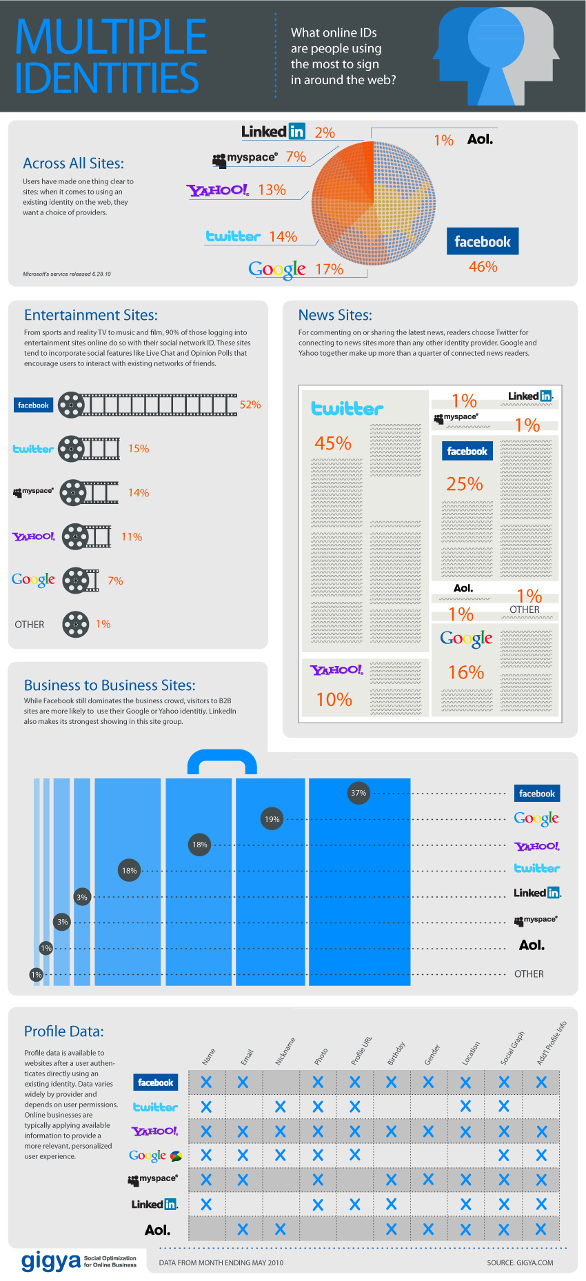 Infografik: Multiple Identities & The Republic of Facebook