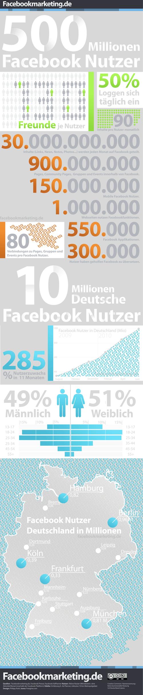 Facebook Infografik – 500 Millionen Nutzer & Facebook Nutzung in Deutschland