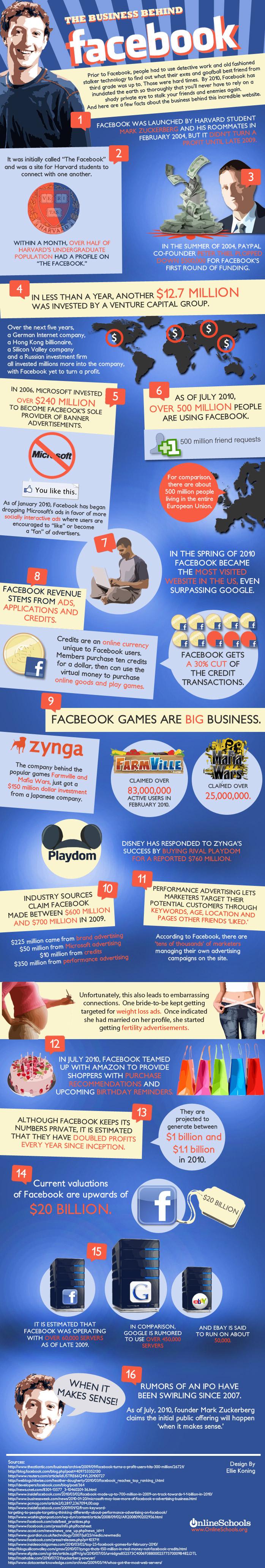 Credits, Null Blog, Infografik: The Business Behind Facebook, Die Überhitzung eines Trends… (Kurzmitteilungen 33)