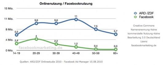 Nutzerzahlen 2010