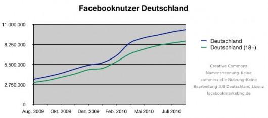 Nutzerzahlenentwicklung August 2009 - August 2010