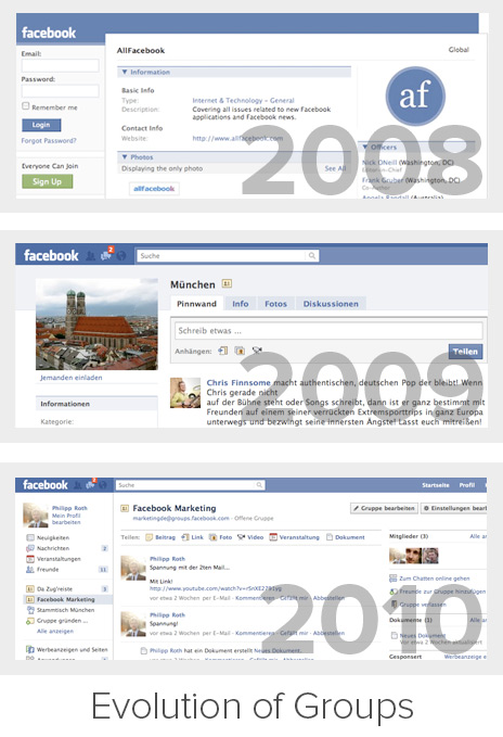 Evolution der Facebook Gruppen
