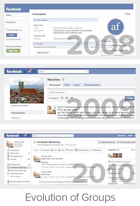 Evolution der Facebook Gruppen