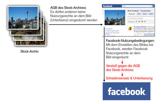Facebook-Nutzungsbedingungen machen die Nutzung von Stock-Archiven praktisch unmglich