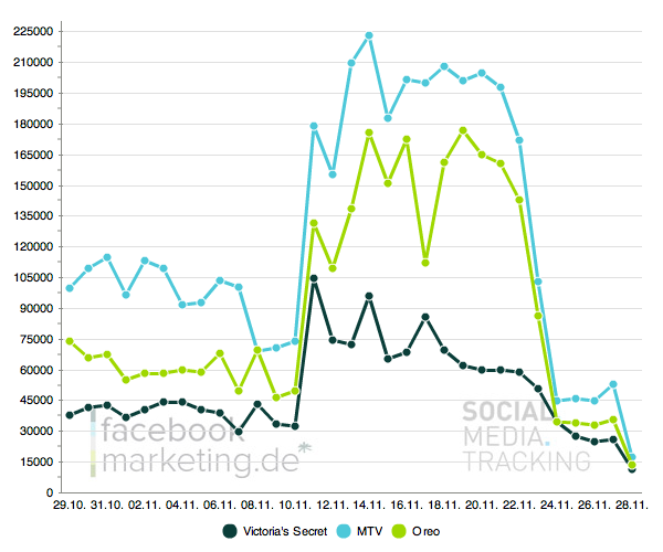 Update: Neue Visualisierung im Facebook Page Tracking