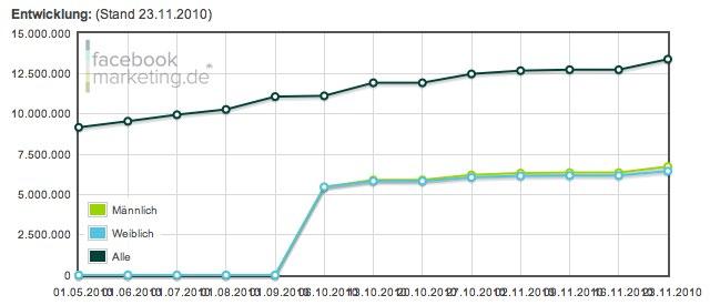 Facebook Nutzerzahlen: Über 13 Millionen aktive Facebook Nutzer in Deutschland