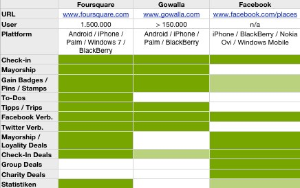 Facebook Places, Foursquare, Gowalla fürs Marketing