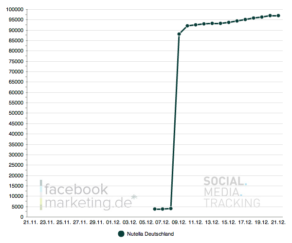 Facebook Kampagnen 3 – Nutella, PetitBistro, Schweppes, Facepark, Porsche