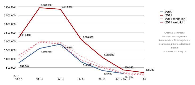 Facebook Nutzerzahlen 2011