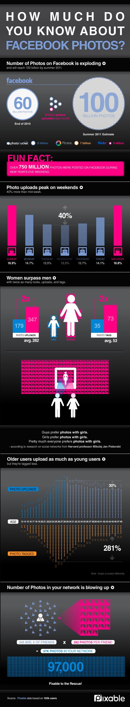 Infografik: Facebook Photo Nutzung – 6.000.000.000 Photos auf Facebook pro Monat…