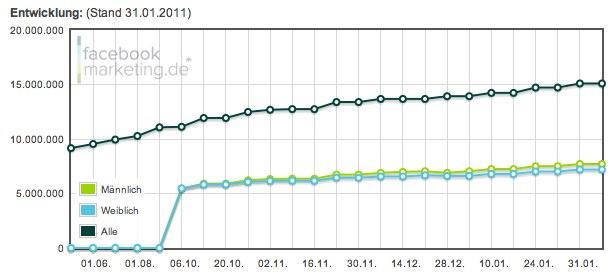 Facebook Nutzerzahlen Februar 2011: 15 Millionen Nutzer in Deutschland