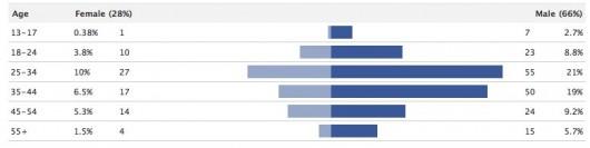 Geschlecht, Alter, Herkunftsland, Sprache. Die Demographie der Facebook Nutzer