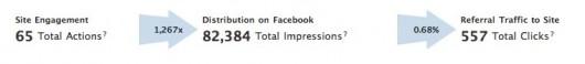 65 Facebook Interaktionen auf der Webseite bringen 557 Besucher