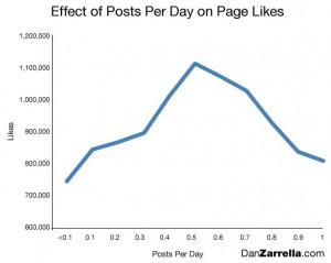 New Data_ Post to Your Facebook Page Every Other Day for the Most Likes | Dan Zarrella