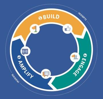 "Offizielles Facebook Whitepaper – ""Best Practice Guide Marketing on Facebook"""