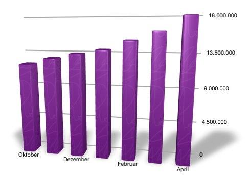 Facebook Nutzerzahlen im April 2011 – 10% Zuwachs, knapp 18 Millionen aktive Facebook Nutzer in Deutschland