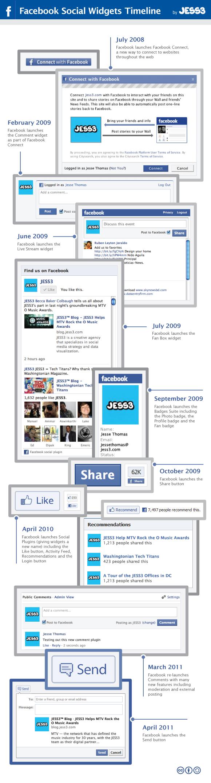 Infografik: Timeline der Facebook Social Plugins