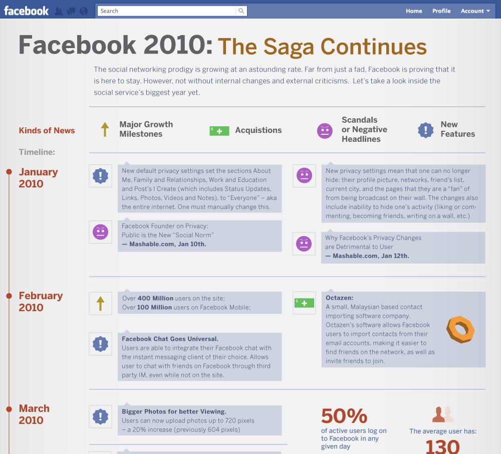 Sammlung: 40 Facebook Infografiken