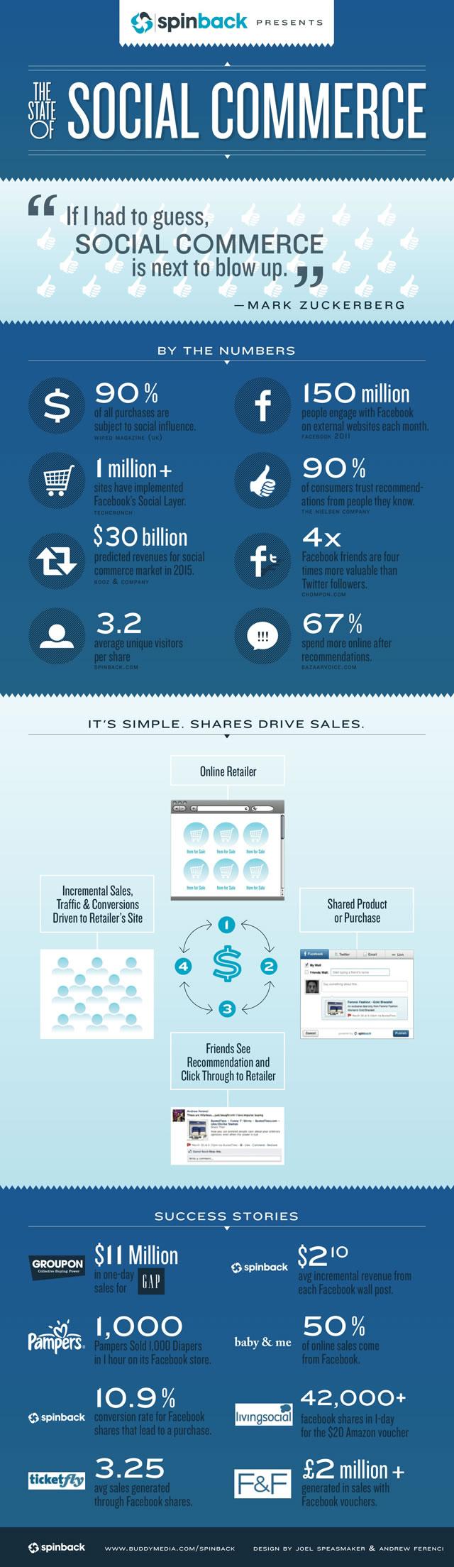 Infografik: The State of Social Commerce