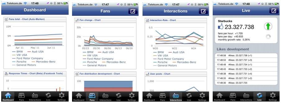 Den Erfolg der eigenen Facebook Page im Wettbewerb einordnen – Einblick in das Tool AllFacebook Stats