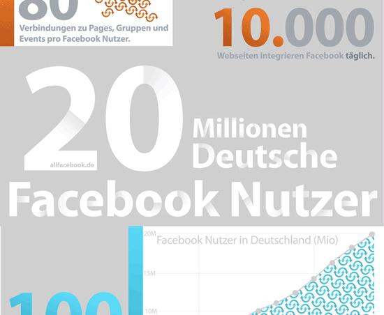 Infografik – 750 Millionen Facebook Nutzer & 20 Millionen Facebook Nutzer in Deutschland