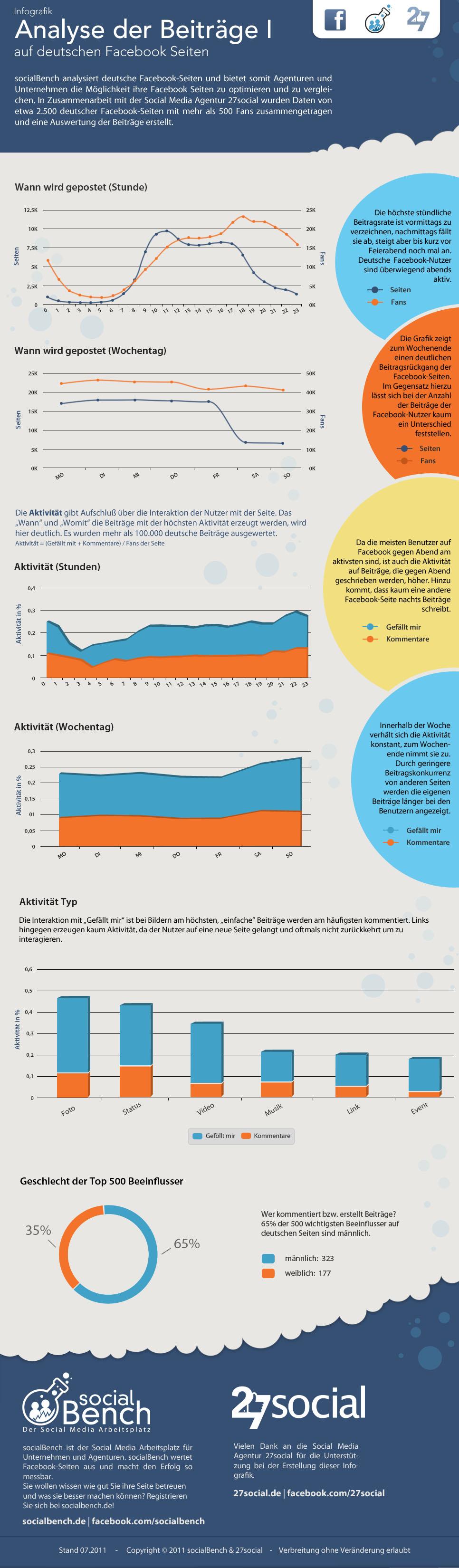 Infografik: Die Aktivität von Deutschen Facebook Seiten und Nutzer