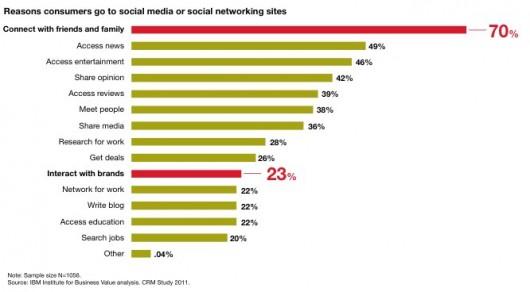 Gründe für den Besuch eines sozialen Netzwerkes