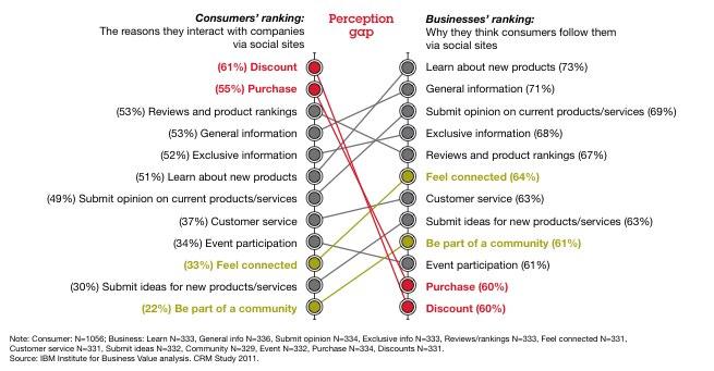 Was Fans wirklich wollen: Rabatte, keine Informationen zum Produkt (Studie)