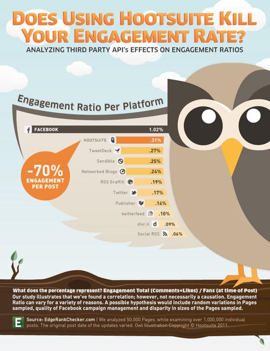 Studie: Die Nutzung von externen Apps zerstört die Interaktionsrate auf Facebook Pages