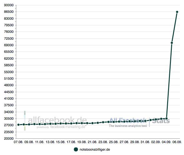Beeindruckend: Notebooksbilliger.de mit 70.000 neuen Fans (Update)