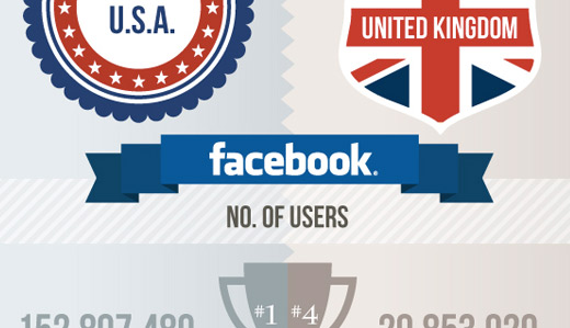 Infografik: Facebook USA vs. Facebook UK