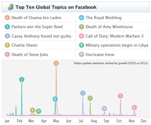 Facebook Memology – Die Trends des Jahres 2011 auf Facebook