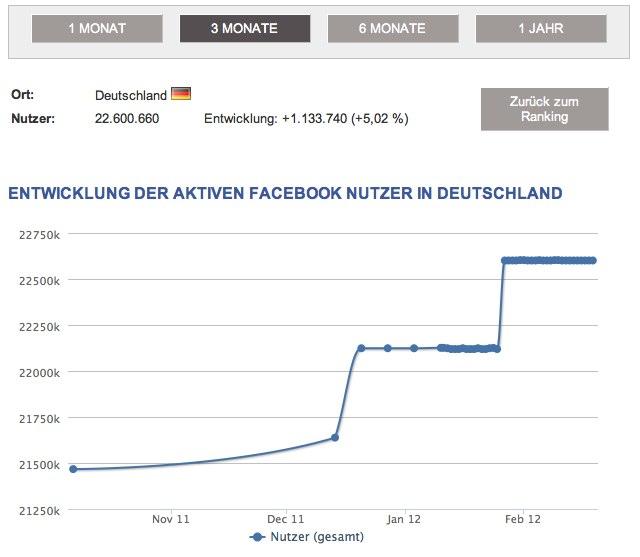 Relaunch: Facebook Nutzerzahlen in Deutschland und 212 Ländern