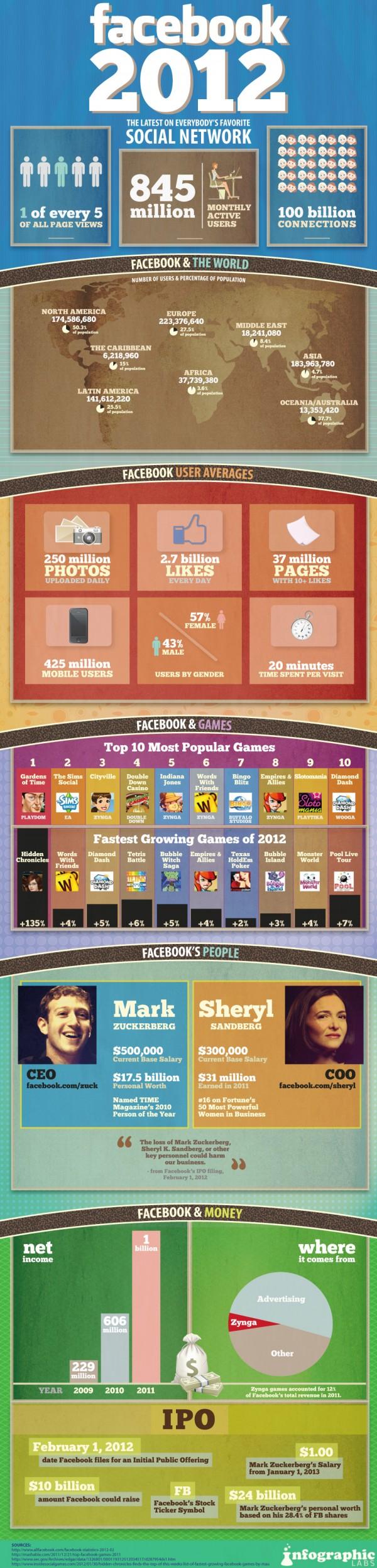 Facebook 2012 – Infografik mit aktuellen Zahlen