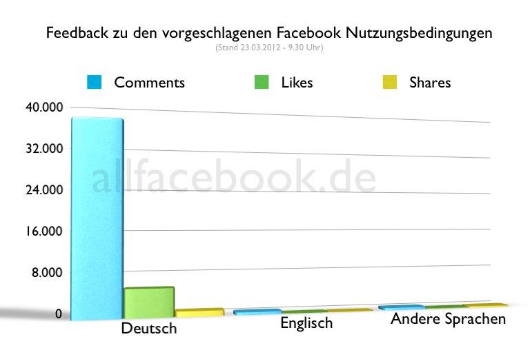 Facebook will die Nutzungsbedingungen ändern und keinen interessiert es – außer die Deutschen…